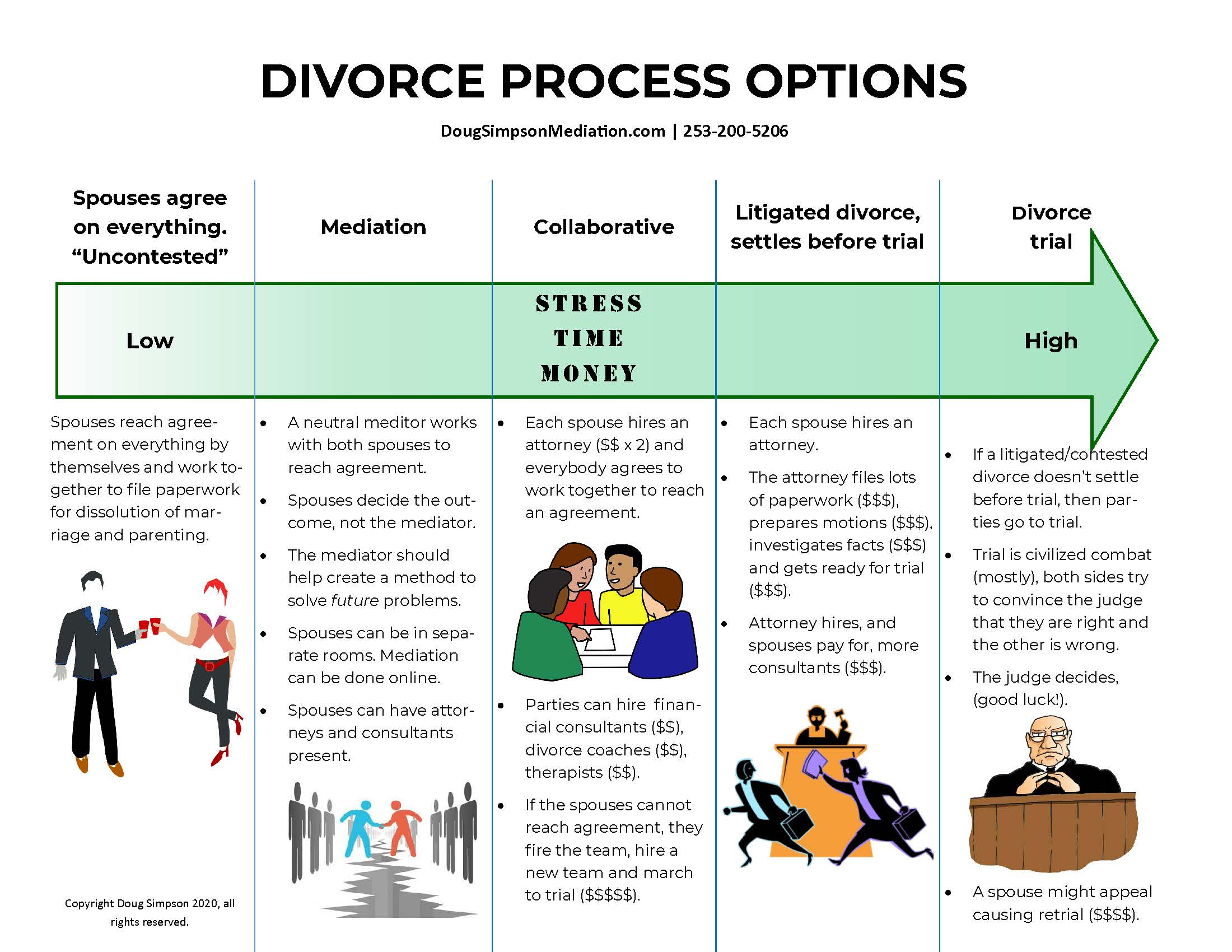 Divorce and Parenting Plan Mediation 2